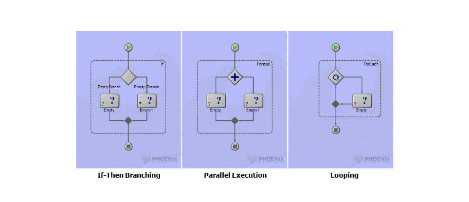 ModelCenter Integrate Simulation Workflow Graphic